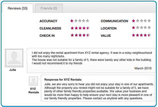 Negative Review Sample of Vacation Rental Property
