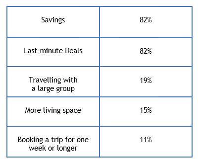 vacation rental statistics