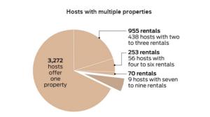 airbnb graph