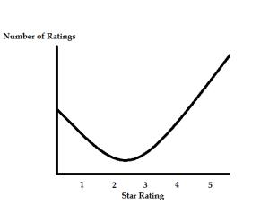 j shaped graph