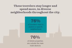 Airbnb impact