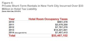 NYC Tax